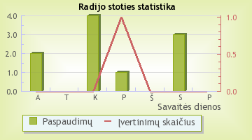 Devilzz Radio - radijo stoties statistika Radijas.fm sistemoje