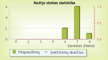 Mažeikiai Fm - radijo stoties statistika Radijas.fm sistemoje