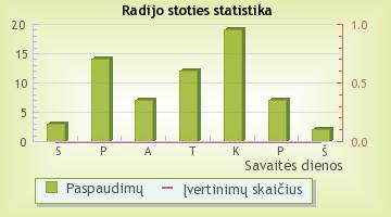 Žinių radijas - radijo stoties statistika Radijas.fm sistemoje
