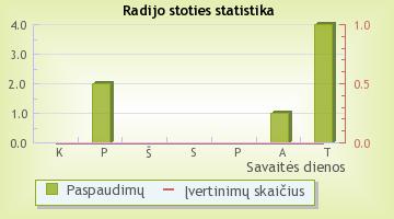 Extra FM - radijo stoties statistika Radijas.fm sistemoje
