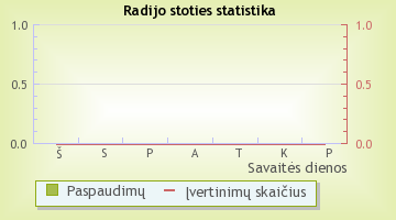 Ambient - radijo stoties statistika Radijas.fm sistemoje