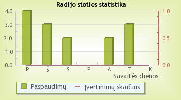 FM99 - radijo stoties statistika Radijas.fm sistemoje